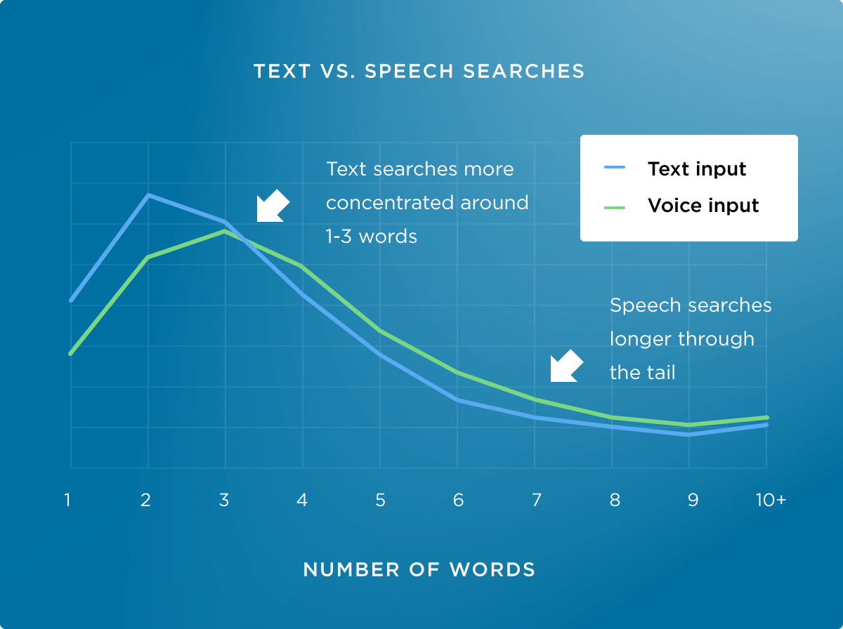 chapter-2-text-vs-speech-searches